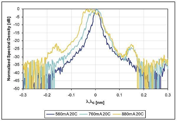 976 nm DBR laser optical spectrum