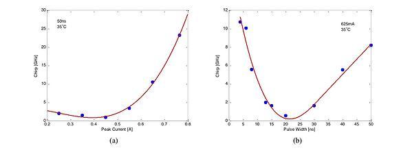 Chirp vs. peak current