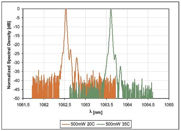 1064 nm Photodigm DBR spectrum