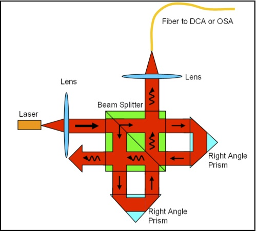 Unbalanced Michelson interferometer