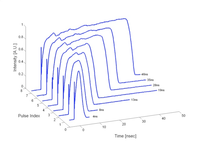 Optical pulse traces
