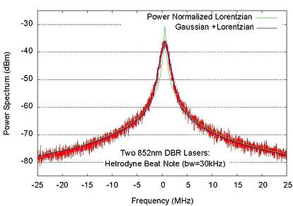 DBR Laser Linewidth