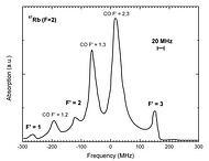 Alkali atom laser spectroscopy of Rb