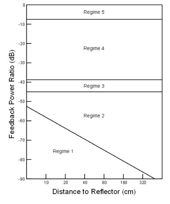 Optical Feedback Fig 1