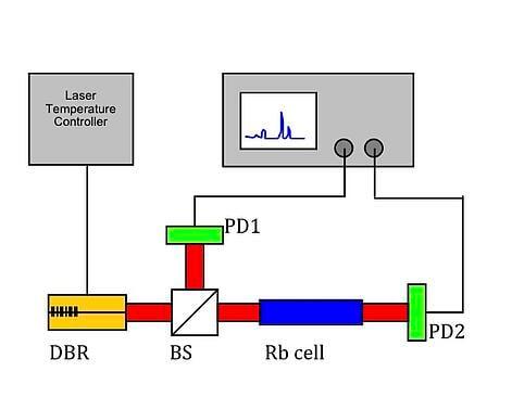 Rb cell setup