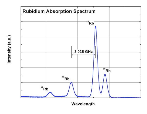 Laser spectroscopy of Rubidium