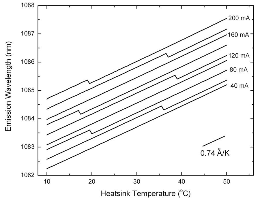 Temperature tuning
