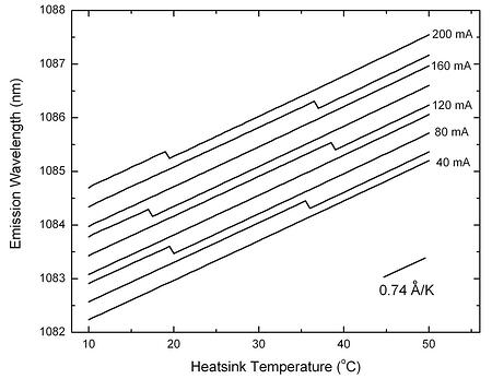 Temperature tuning