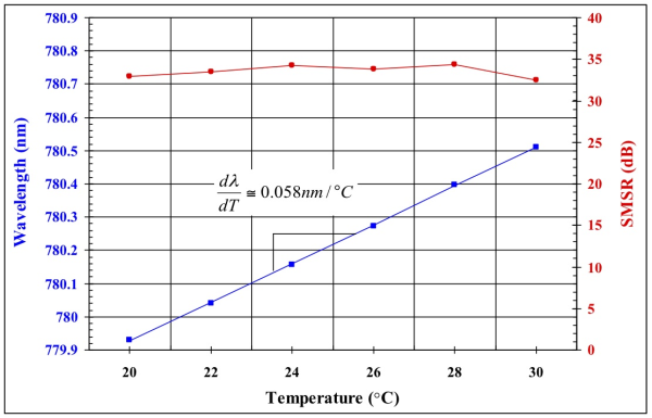 Temperature characteristic of tunable laser diode