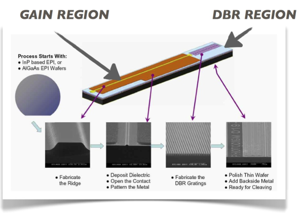 Photodigm DBR laser architecture