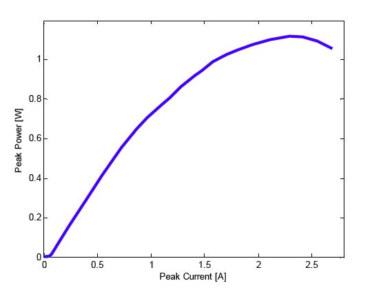 pulsed DBR laser diode LI curve